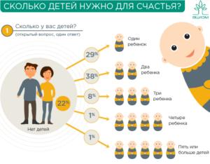 Сколько детей на семью в россии