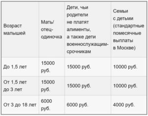 Пособие На Детей Малоимущих В Москве