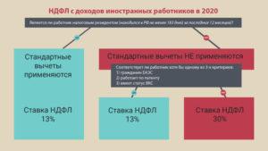 Налоги за нерезидента в 2020 году