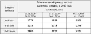 Пособие Матерям Одиночкам В 2020 В Москве