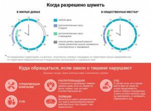 Нормы шума в многоквартирном доме 2020 москва