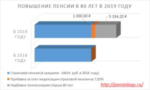 80 лет пенсионеры какая надбавка положена после 80 лет пенсионерам в москве