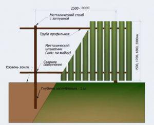 Металлический забор относится ли к основным средствам