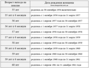 Расчет пенсии для родившихся в 1959 году мужчина