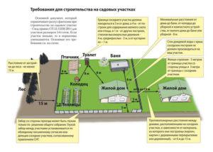 Норматив минимального земельной площади дома для ижс закон ижс калужская область