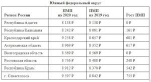 Минимальная пенсия в волгограде в 2020 году