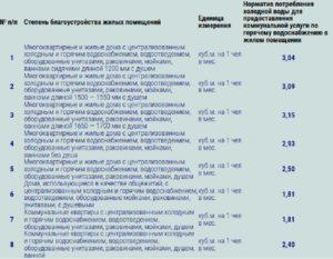 Норма гвс в москве 2020