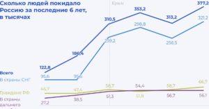 Сколько людей уехало из россии в 2020 году