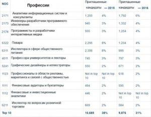 Эмиграция в канаду из россии список профессий 2020 на русском языке