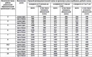 Сколько стоит детский сад в москве 2020 в месяц государственный