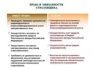 Субъекты обязательного пенсионного страхования их права и обязанности