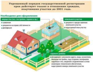 Оформление Земли Под Гаражом В Собственность 2020 Пошаговая Инструкция