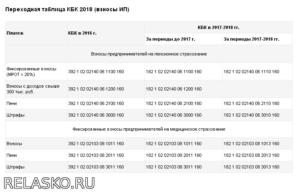 Кбк 310 Расшифровка В 2020