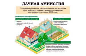 Порядок Регистрации Дачного Дома В Снт В 2020 Году