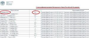 В размере одной стотридцатой ставки рефинансирования центрального банка российской