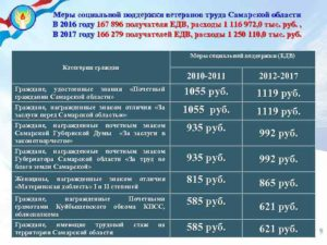 Льготы Ветеранам Труда Свердловской Области В 2020