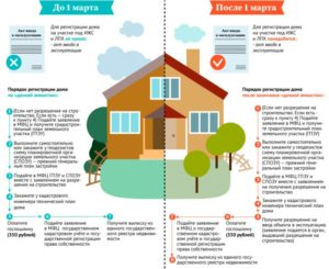 Порядок Регистрации Построенного Дома Ижс