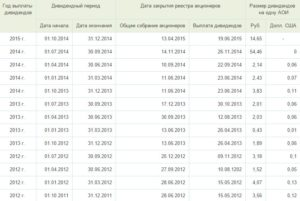 Выплата дивидендов ооо сколько раз в году