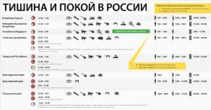 Когда Можно Сверлить В Квартире В Москве В Выходные Дни По Закону Рф