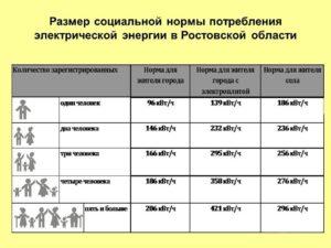 Какая Норма Электроэнергии На Человека В 2020 Году Нижегородская Область Село