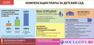 Льготы На Очередь В Детский Сад В 2020