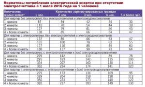 Норма потребления электроэнергии на человека 2020 в беларуси