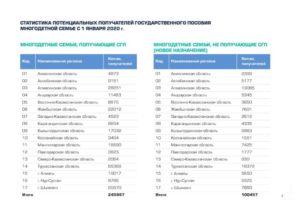 Пособие Многодетным Семьям В Свердловской Области 2020