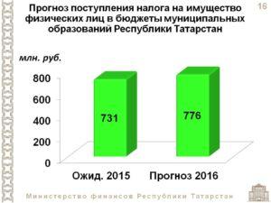 Налог на землю ставка в татарстане
