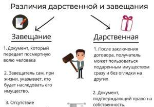 Как Лучше Оформить Квартиру Дарение Или Завещание Или Купля Продажа