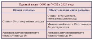Квр Налог На Прибыль В 2020 Году