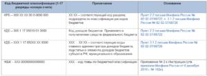 Кбк Доходов По Зачислению В Доход Бюджета Неустойки По Контрактам В 2020 Году В Казенном Учреждении