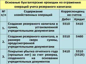 Бухгалтерская проводка по оплате штрафа в ифнс в казенном учре