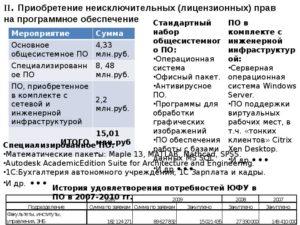 Оплата Бюджетным (Автономным) Учреждением Неисключительных Прав На Программное Обеспечение