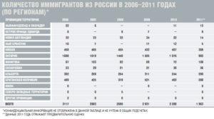 Эмиграция в канаду из россии список профессий 2020 на русском
