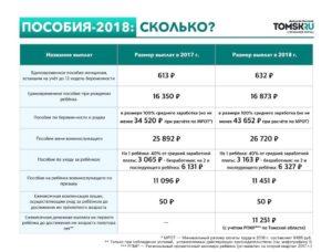 Какие Выплаты Полагаются На Третьего Ребенка В 2020 Свердловской Области