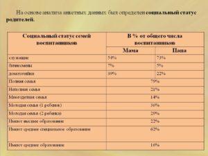 Социальное положение семьи в анкете что писать