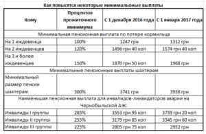 Льготы Вдове Чернобыльца В 2020 На Украине