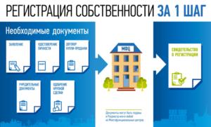 Оформить Дачный Дом В Собственность В 2020 Году Через Мфц