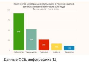 Сколько гастарбайтеров в россии 2020