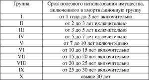 Видеомонитор окоф амортизационная группа