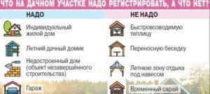 Какой Дом Нужно Регистрировать На Дачном Участке
