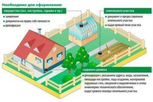 Новый закон о постройке дома в снт