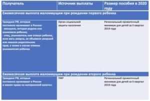 Как Признать Семью Малоимущей В 2020 В Москве