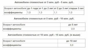 Какой Коэффициент Применяется При Начислении Налога На Роскошь Автомобили Ленд Крузер200