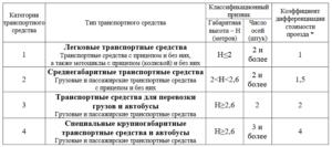Автодор реестр категорирование транспортных средств