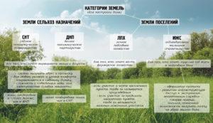 Вид разрешенного использования садоводство что можно строить 2020