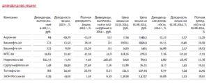 Где можно получить дивиденты по акциям московская недвижимость