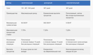 Под Какие Проценты Можно Положить Пенсионеру Почта Банк