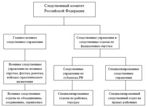 Органы Предварительного Следствия Рф 2020