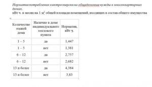 Норматив в омске для начисления одн за электроэнергию 2020